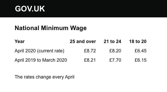 gov-min-wage