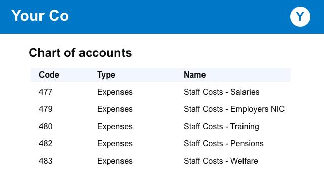 xero-chart-of-accounts-staff-costs-1