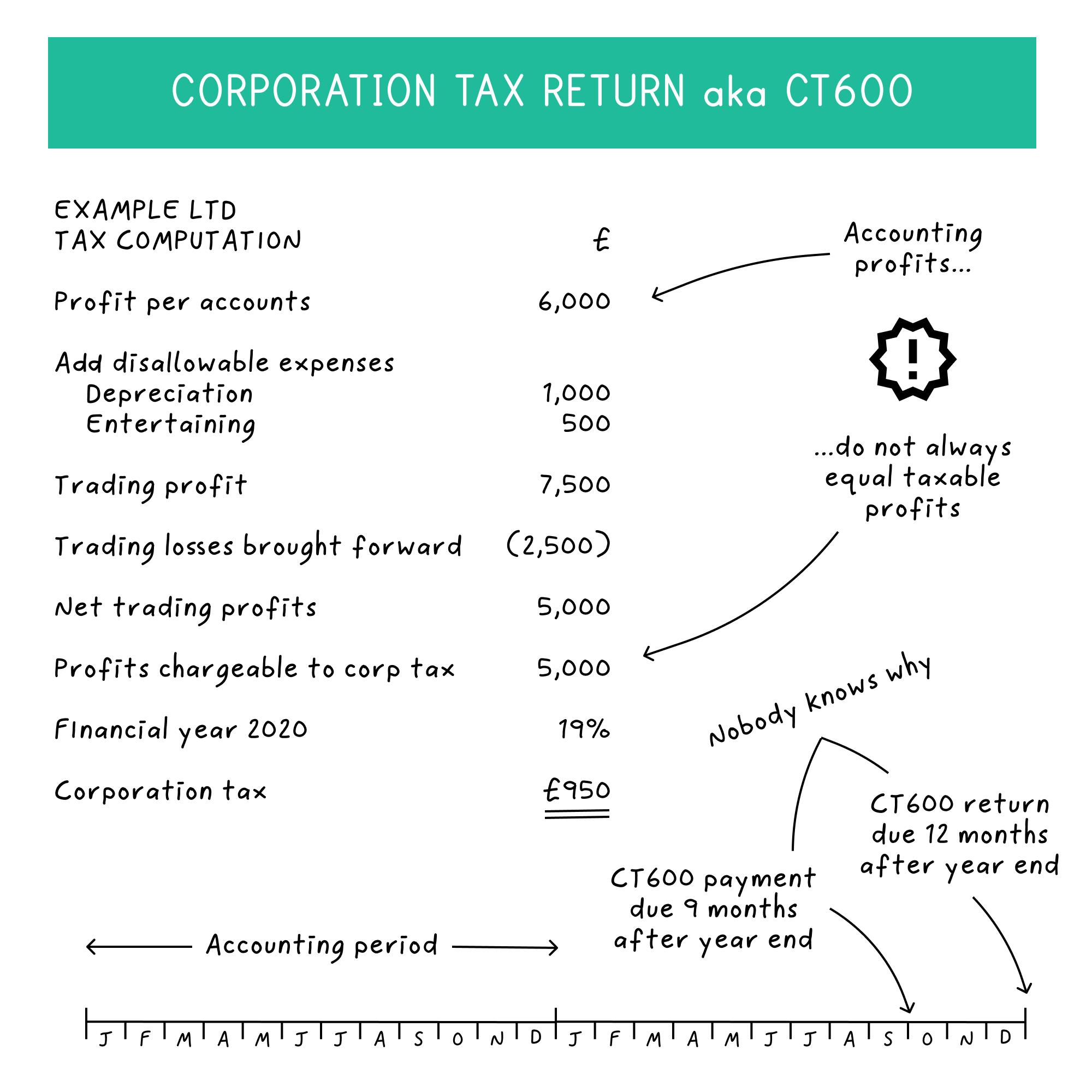 corporation-tax-return-1