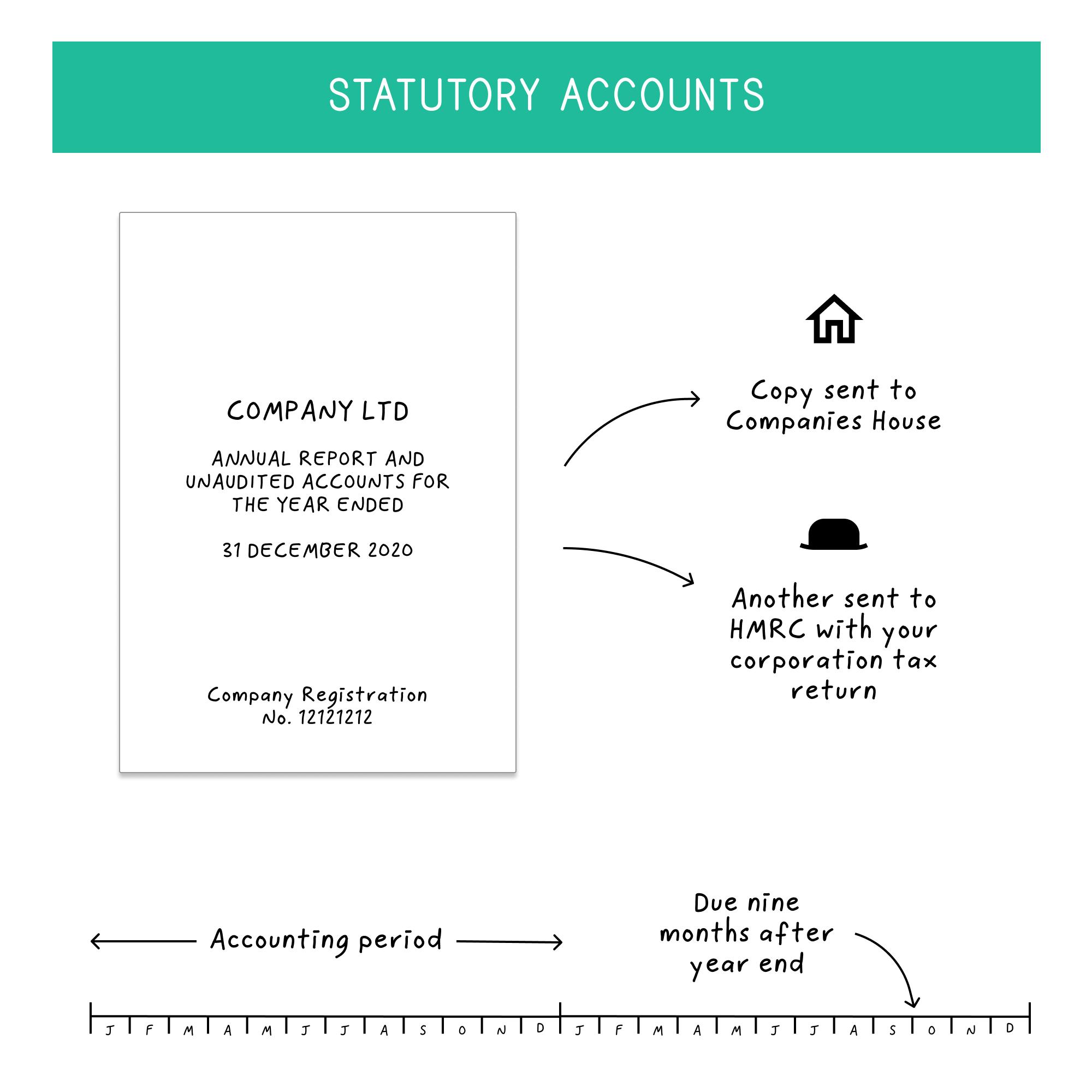 statutory-accounts-1